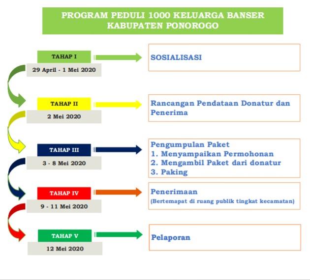 Schedule program peduli 1000 keluarga Banser Kabupaten Ponorogo