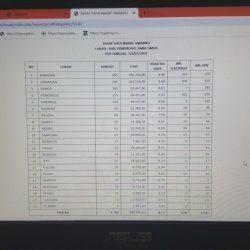 Data perolehan aset tanah wakaf seluruh Kecamatan yang dihimpun Lembaga Wakaf dan Pertanahan (LWP) PCNU Ponorogo