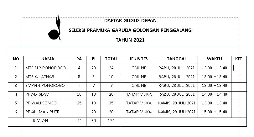 Daftar Gudep Ikut Garuda